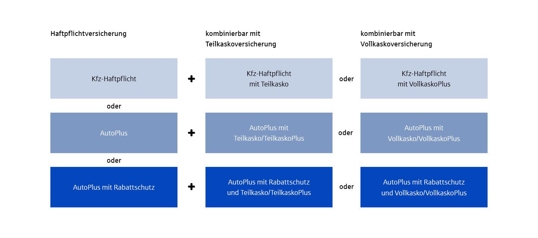 Kfz-Versicherung aus Bremen | ÖVB