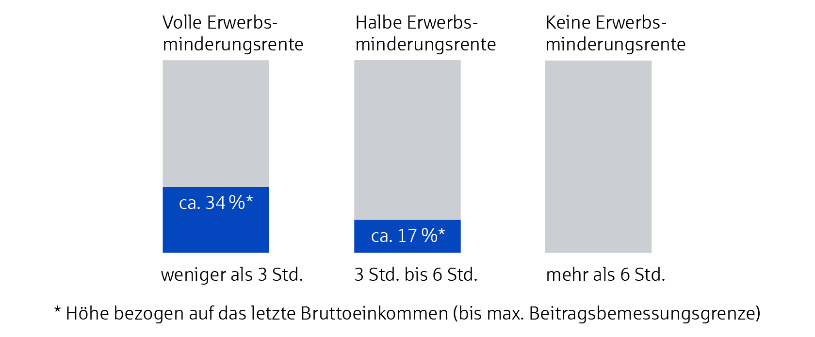 Grafik Arbeitskraft